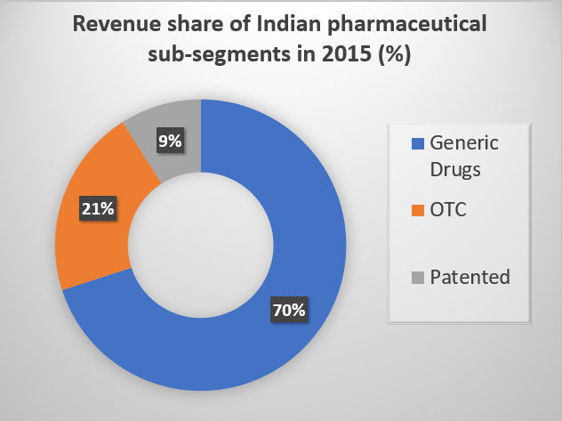 INDIA'S GLOBAL LEADERSHIP IN US-FDA APPROVALS