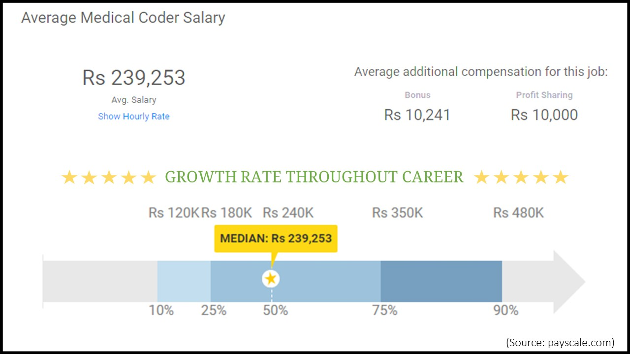 Medical Billing And Coding Salary >> Medical Coding And Billing Opportunities In India Pharma