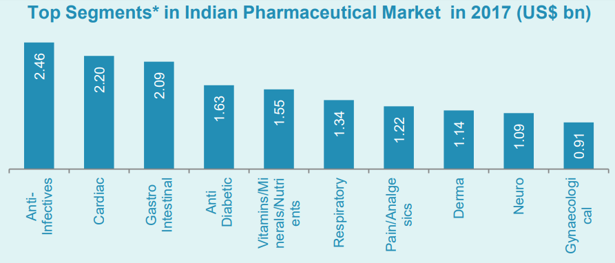 INDIA'S GLOBAL LEADERSHIP IN US-FDA APPROVALS: 2018 - 19 UPDATE