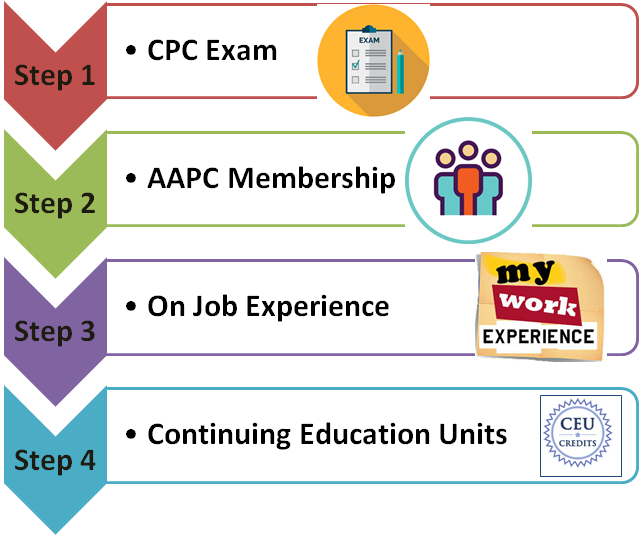 What is all about Medical Coding with CPC Certification